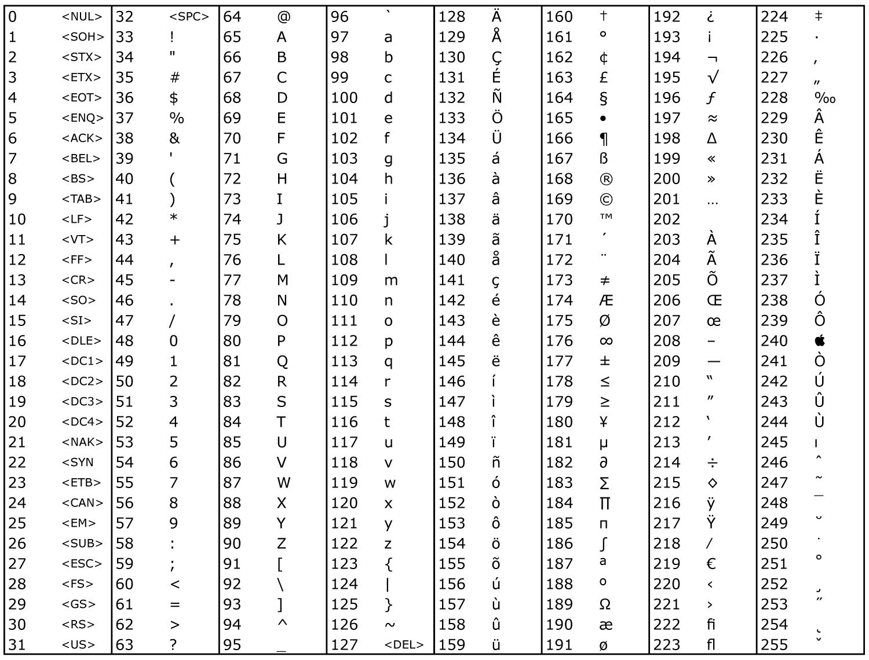 C programlama dili ascii tablosu c kaynak for Complete ascii table 0 255